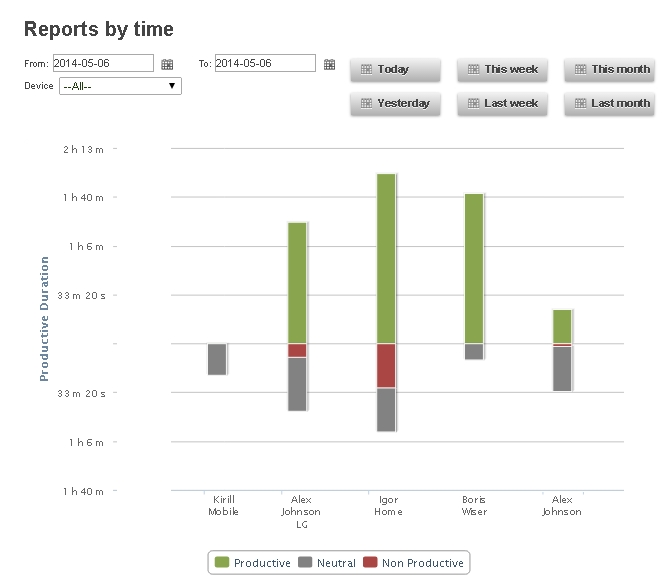 Reports by time