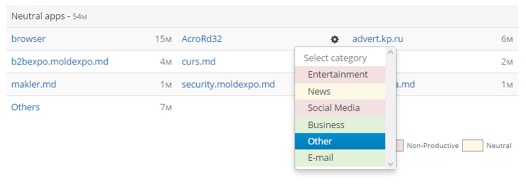 In the page of menuReports - >Reports by time, specify the category for each program or website.