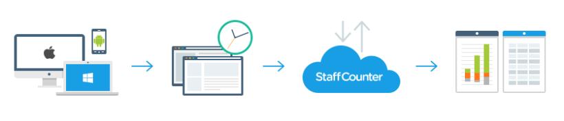 Система учета времени сотрудников. StaffCounter.