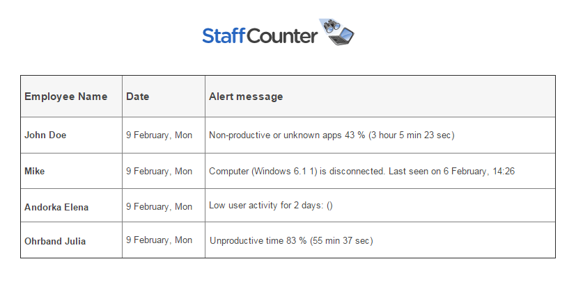 Staffcounter-alert-example
