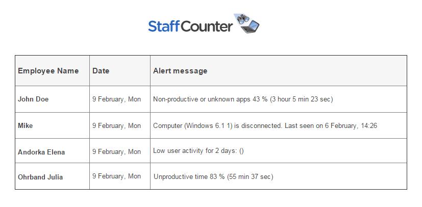 Staffcounter-alert-example