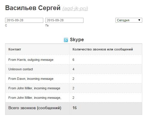Мониторинг Skype-сообщений.