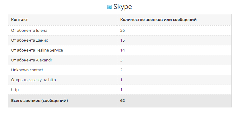 Monitoring Skype Conversation.