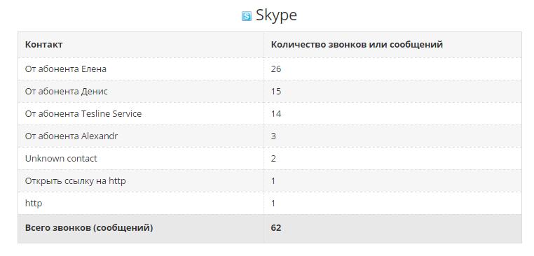 Monitoring Skype Conversation.