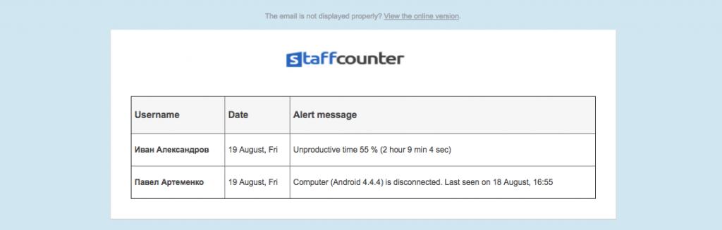 StaffCounter программа для слежения, мониторинга и анализа продуктивности. Оповещение о нарушении продуктивности.