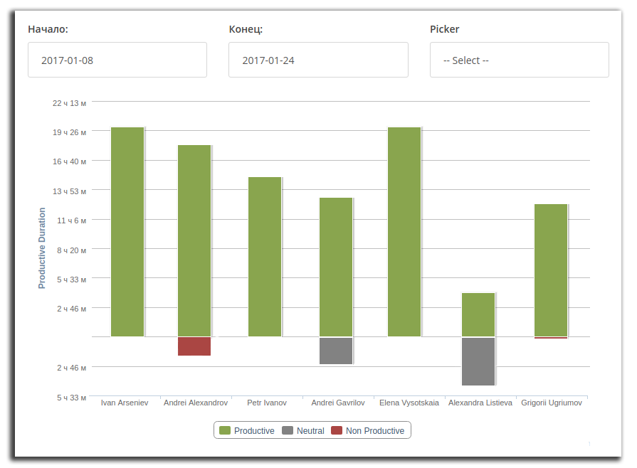 StaffCounter программа для слежения, мониторинга и анализа продуктивности.
