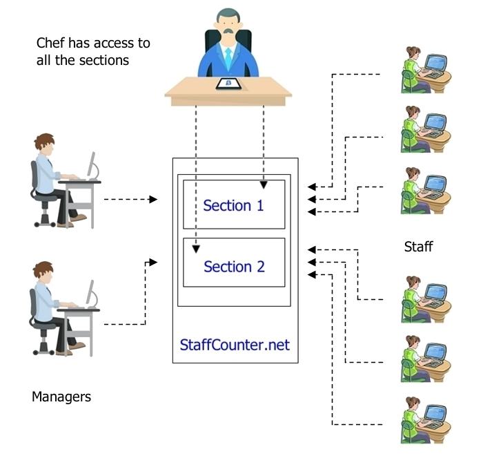 Руководитель компании может иметь полный доступ ко всем учетным записям на StaffCounter.net при использовании облачного сервиса StaffCounter Online.