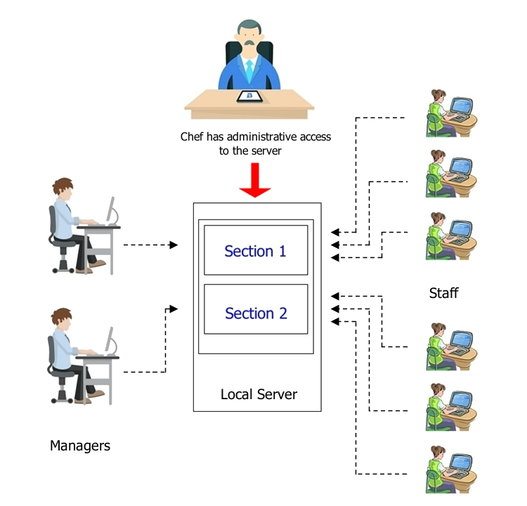 For StaffCounter Server users, the access to analytics and account management is performed according to the following scheme.