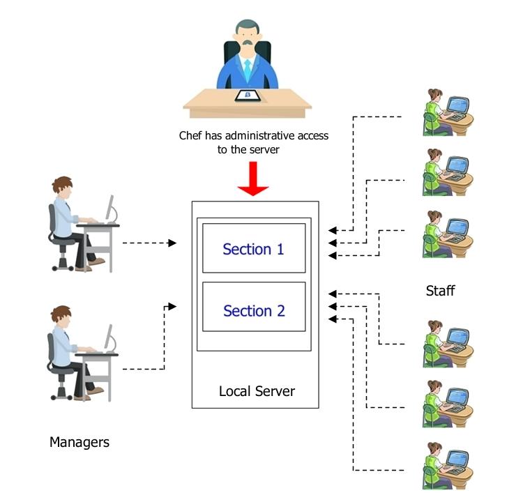 Для пользователей StaffCounter Server доступ к аналитике и управлению учетными записями осуществляется по следующей схеме.