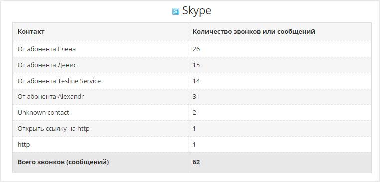 Слежение за перепиской в Skype