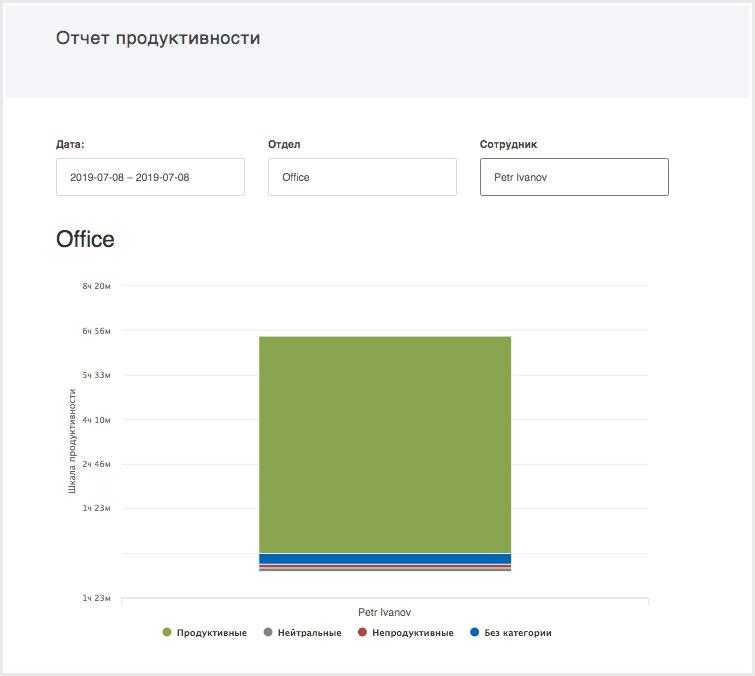 Контроль времени работы сотрудника. Отчет продуктивности.