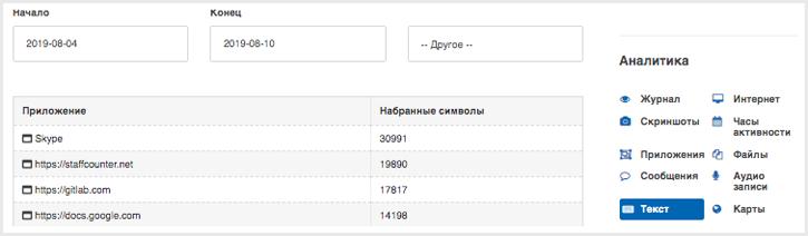 Количество набранного текста в конкретных приложениях.