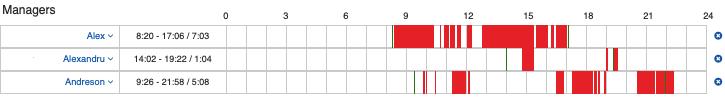 График перерывов и пауз в работе сотрудника.