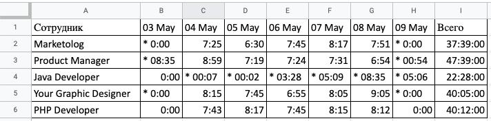 Полученные в таблице данные можно экспортировать в EXCEL.