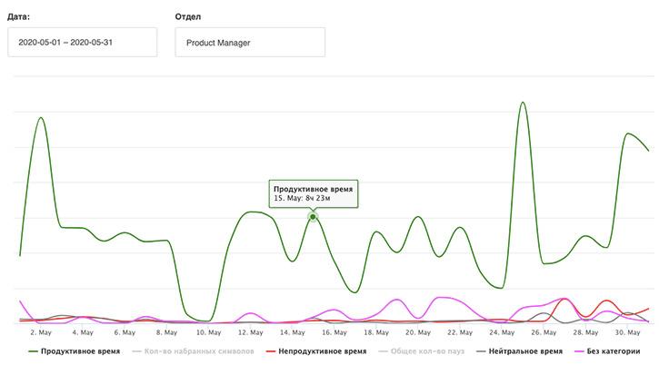 График продуктивности каждого отдельного сотрудника.